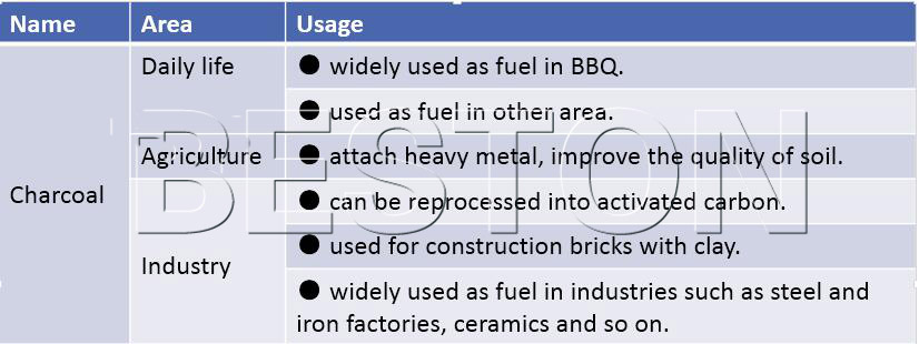 usages of coconut shell charcoal