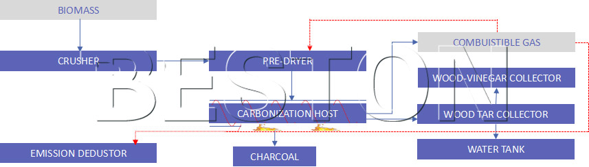 working process of coconut shell carbonization furnace